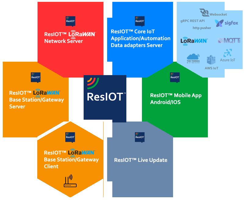 Caratteristiche ResIOT LoRaWAN Network Server e IoT Platform