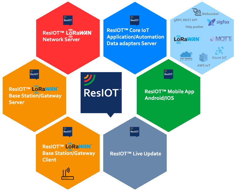 ResIOT LoRaWAN Network Server and IoT Platform Features